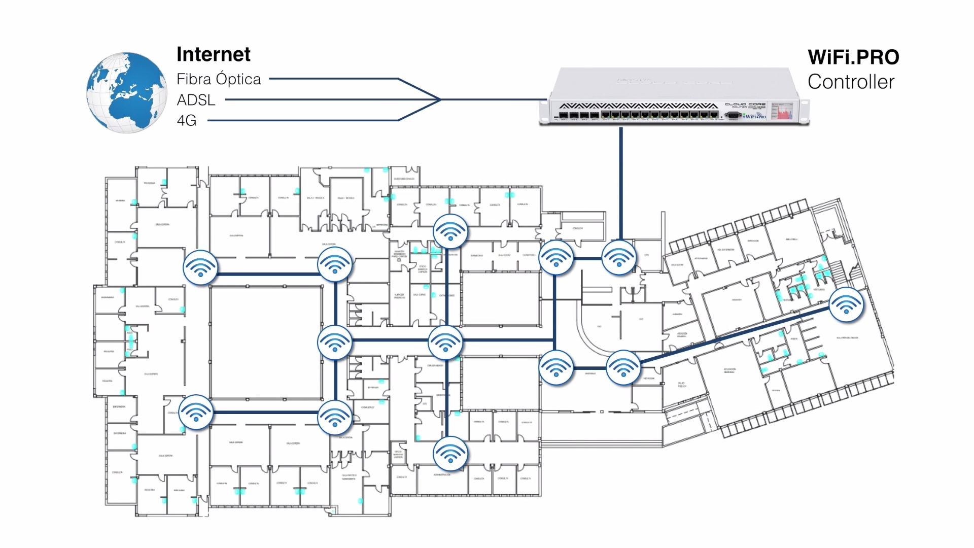 WiFi.PRO - 02 Gestion del controller