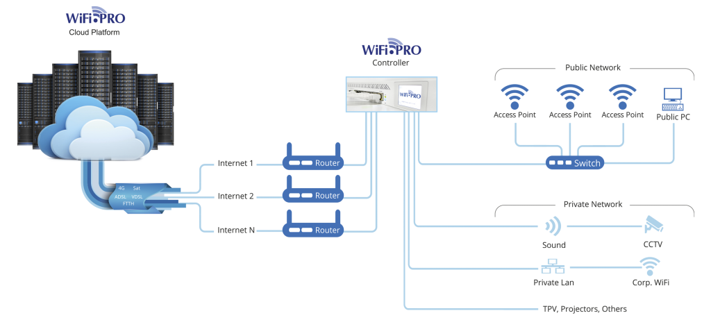 Gestion de un sistema de red con WiFi.PRO